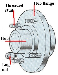 how to fit new rims onto your vehicle rh 4wheelonline com wheel hub disassembly wheel bearing hub assembly diagram