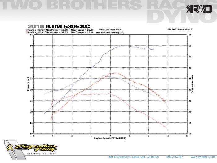 ktm 500 exc horsepower dyno ktm exc 500 hp autos weblog