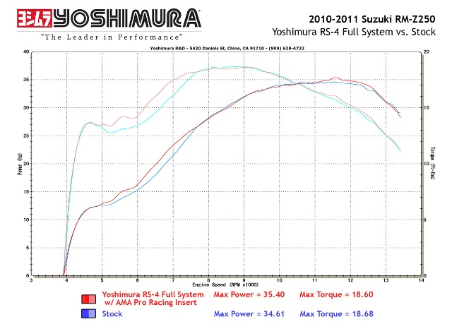 Yoshimura Exhausts Suzuki RMZ250 | 4WheelOnline.com on