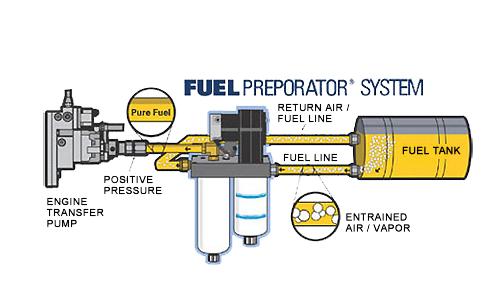 airdog fuel pureflow diesel 25% off 4wheelonline com airdog fuel benefits