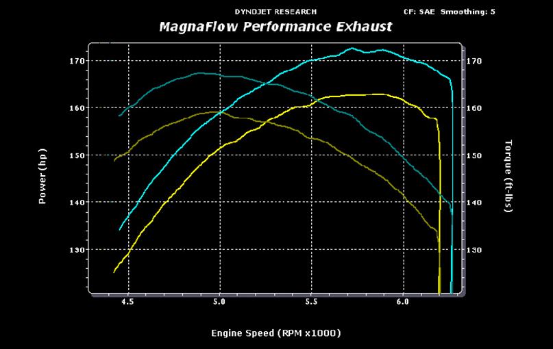 2001-2003 Escape-Cat-Back Exhaust System